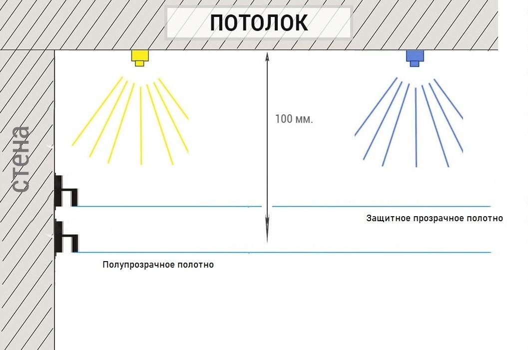 https://sarlight.ru/wp-content/uploads/2020/03/Kak-sdelat-natjazhnoj-potolok-s-podsvetkoj-svoimi-rukami22-1.jpg
